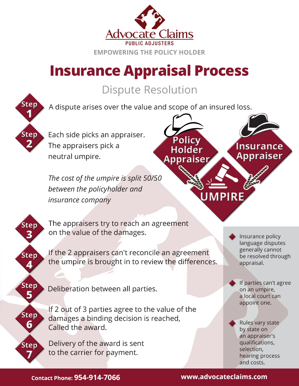 The Insurance Appraisal Process